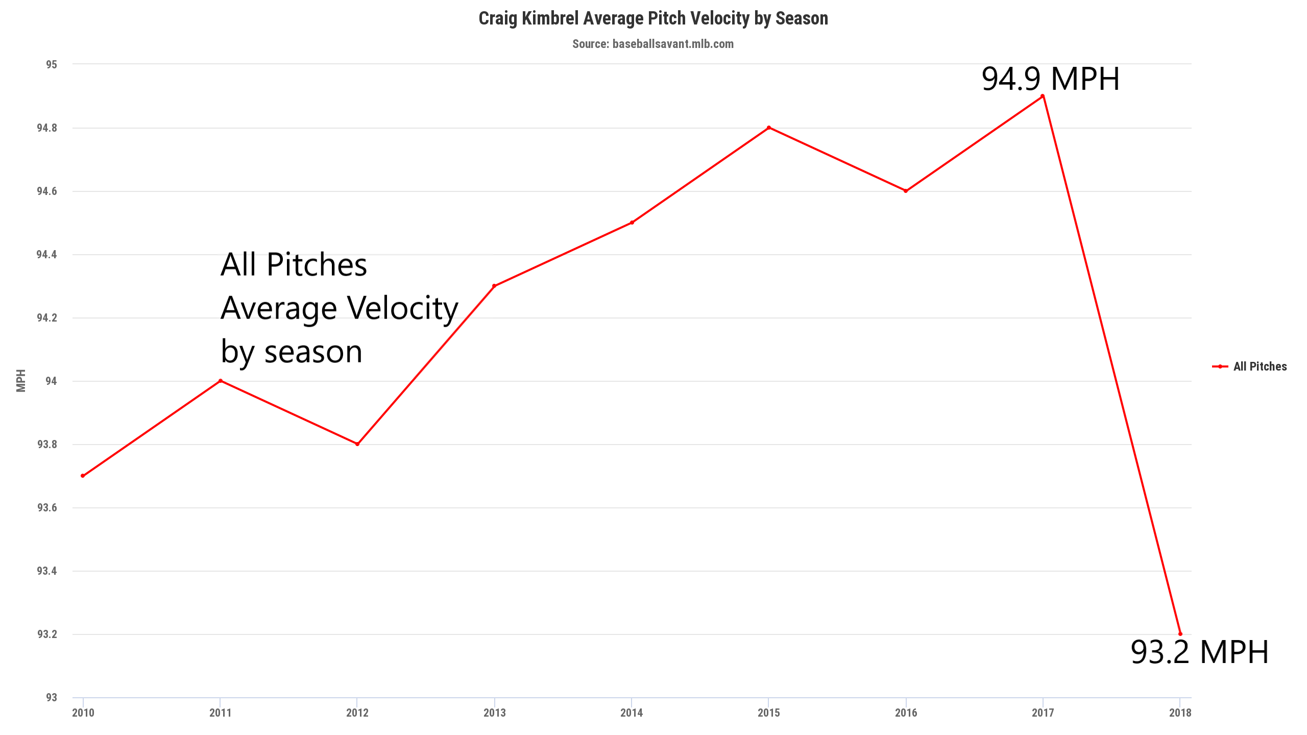 all pitches velo by season.png